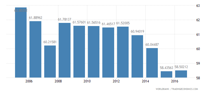 poland household final consumption expenditure etc percent of gdp wb data