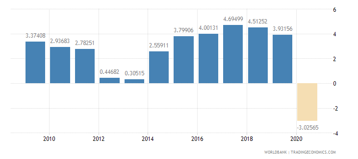 poland household final consumption expenditure per capita growth annual percent wb data