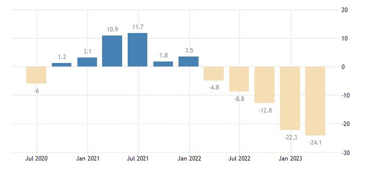 poland household final consumption expenditures final consumption expenditure of households durable goods eurostat data