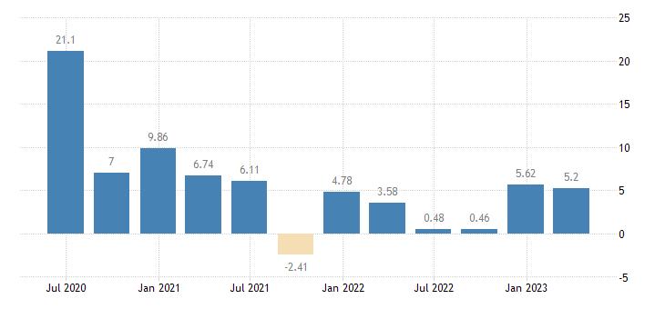 poland household saving rate eurostat data