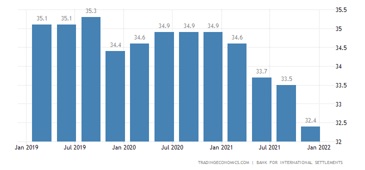 Poland Households Debt To GDP