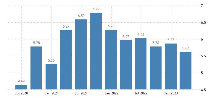 poland households investment rate eurostat data