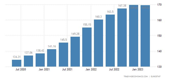 Poland Housing Index