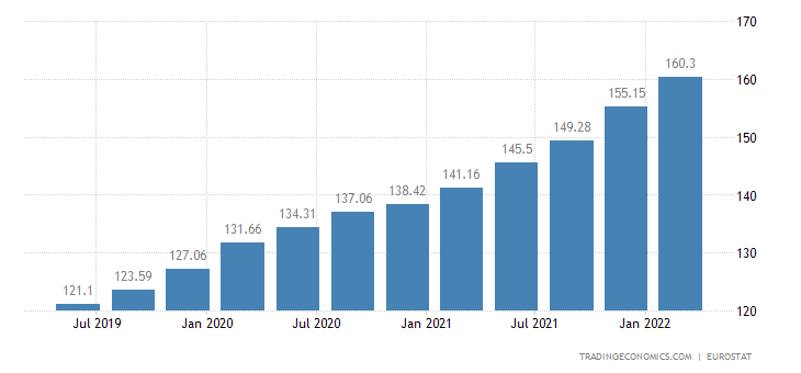 Poland House Price Index 2019 Data Chart Calendar