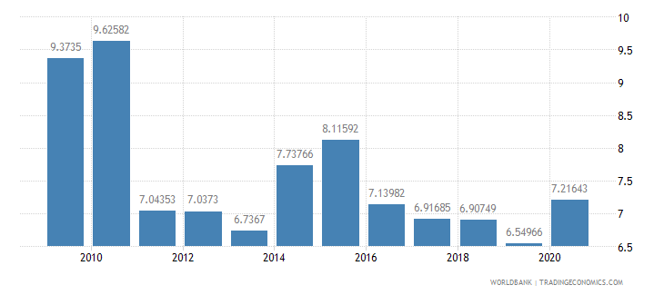 poland ict goods exports percent of total goods exports wb data