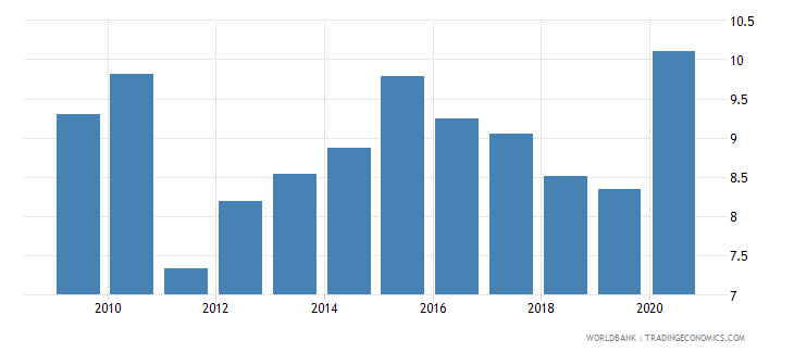 poland ict goods imports percent total goods imports wb data