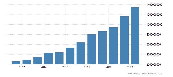 poland ict service exports bop us dollar wb data
