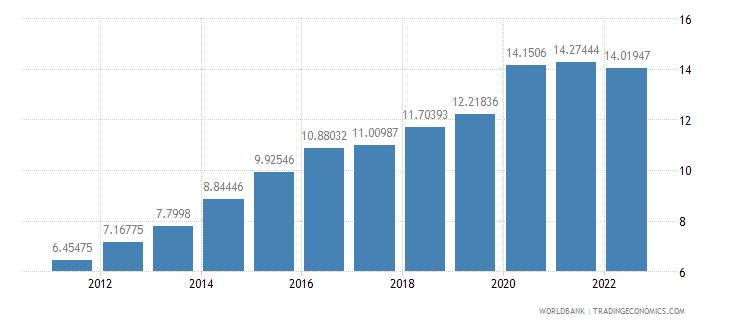poland ict service exports percent of service exports bop wb data
