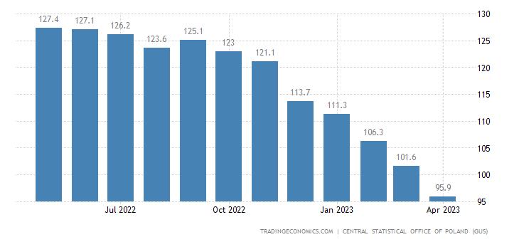 Poland Import Prices