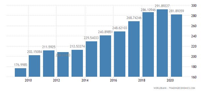 poland import volume index 2000  100 wb data