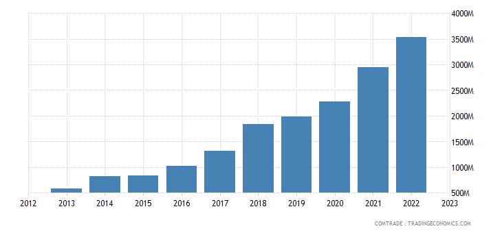 poland imports bangladesh