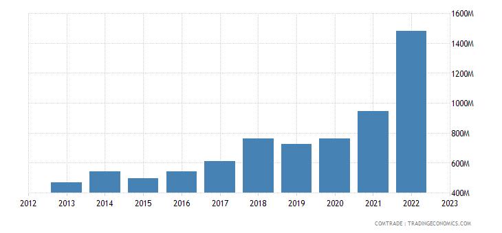 poland imports bulgaria