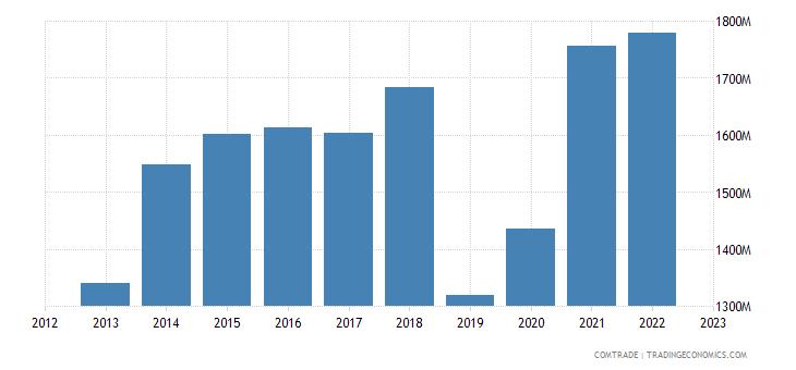 poland imports ireland