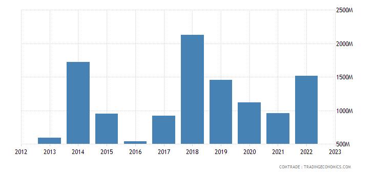 poland imports kazakhstan