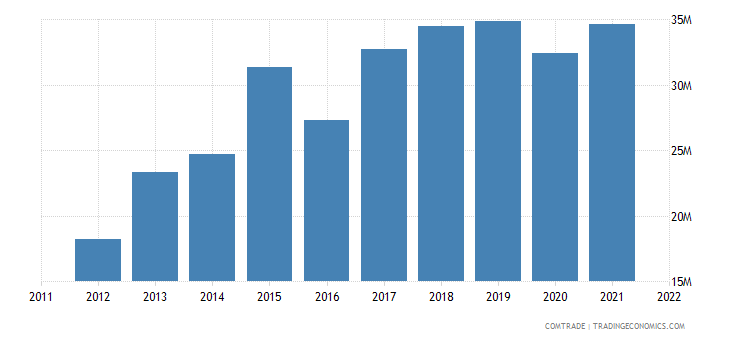 poland imports kenya