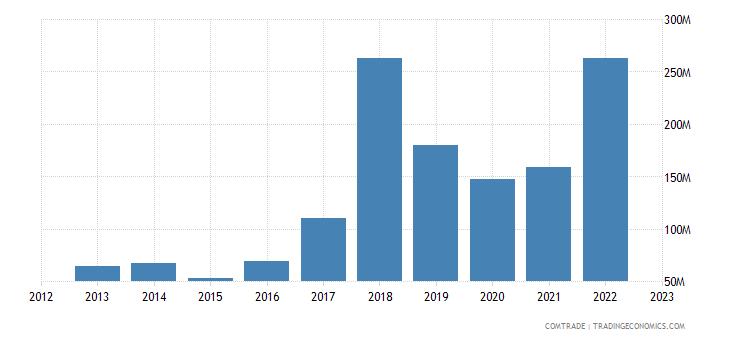 poland imports mozambique
