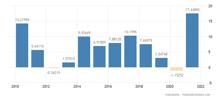 poland imports of goods and services annual percent growth wb data
