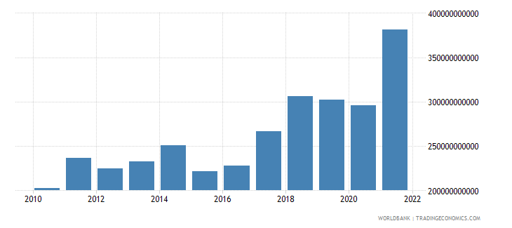 poland imports of goods and services bop us dollar wb data