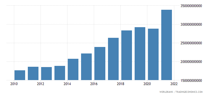 poland imports of goods and services constant 2000 us dollar wb data