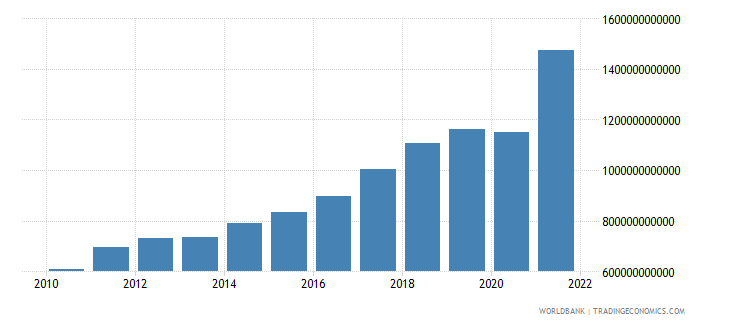 poland imports of goods and services current lcu wb data