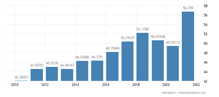 poland imports of goods and services percent of gdp wb data