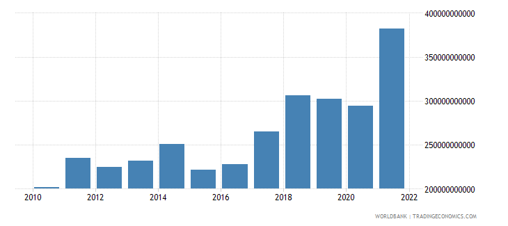 poland imports of goods and services us dollar wb data