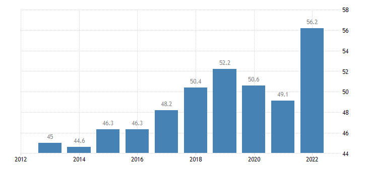 poland imports of goods services eurostat data
