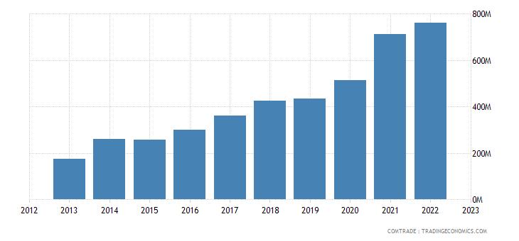 poland imports pakistan