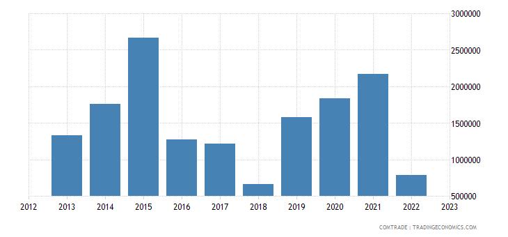 poland imports rwanda
