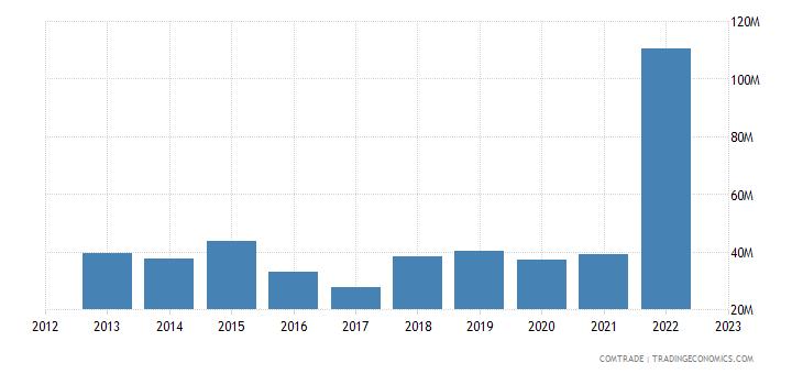 poland imports tanzania