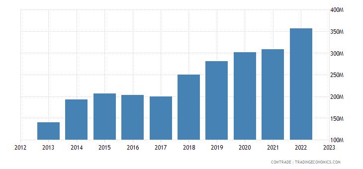 poland imports tunisia