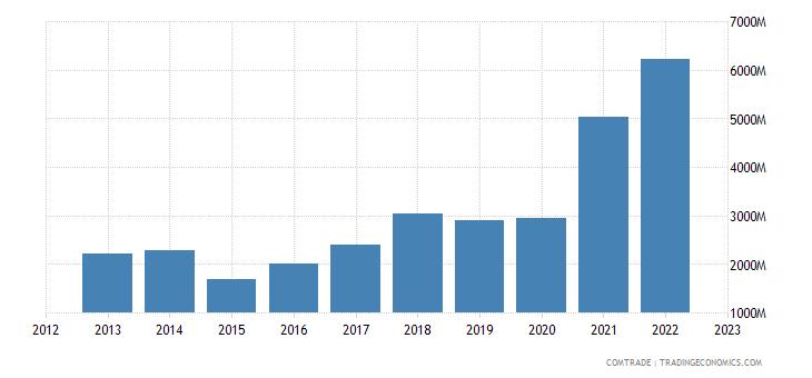poland imports ukraine