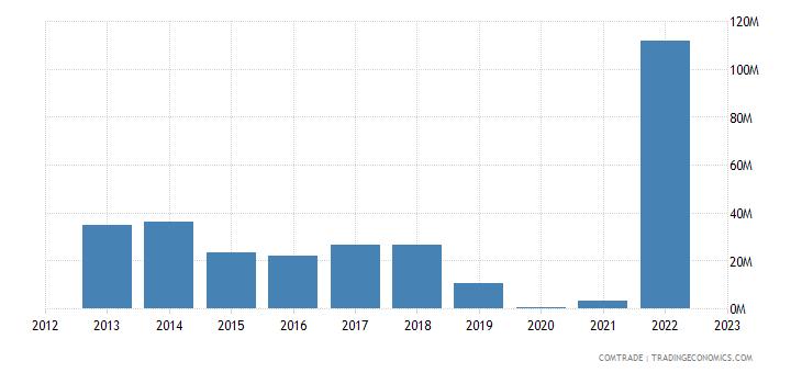 poland imports venezuela