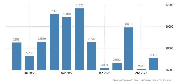 Poland Imports
