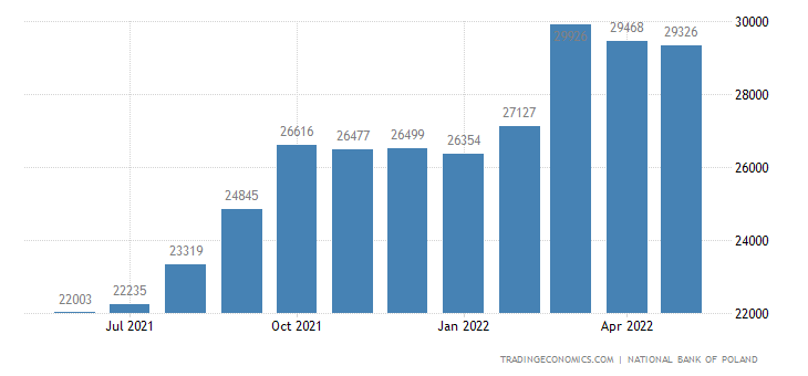 Poland Imports | 2019 | Data | Chart | Calendar | Forecast | News