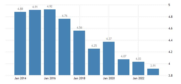 poland income quintile share ratio s80 s20 eurostat data