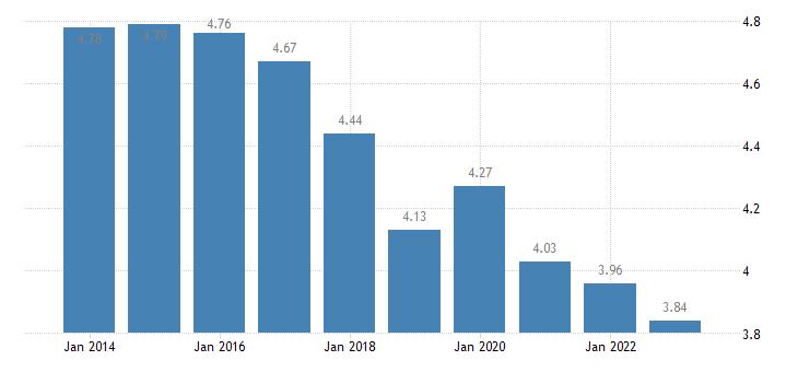 poland income quintile share ratio s80 s20 females eurostat data