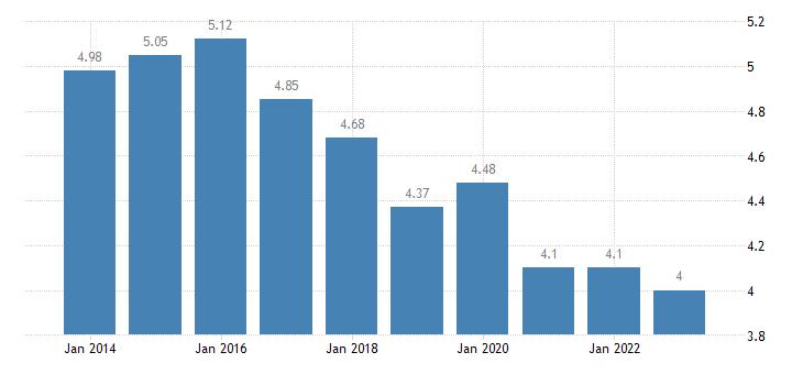 poland income quintile share ratio s80 s20 males eurostat data