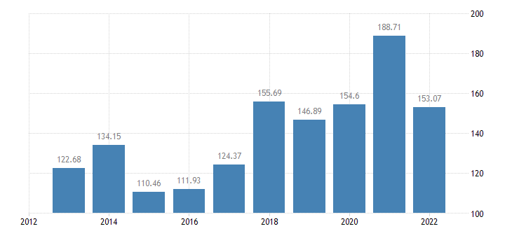 poland indicator a of the income from agricultural activity eurostat data