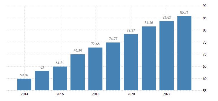 poland individuals regularly using the internet eurostat data