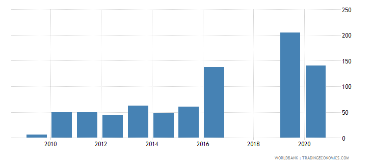 poland industrial design applications nonresident by count wb data