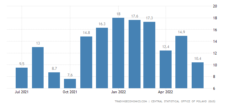Poland Industrial Production