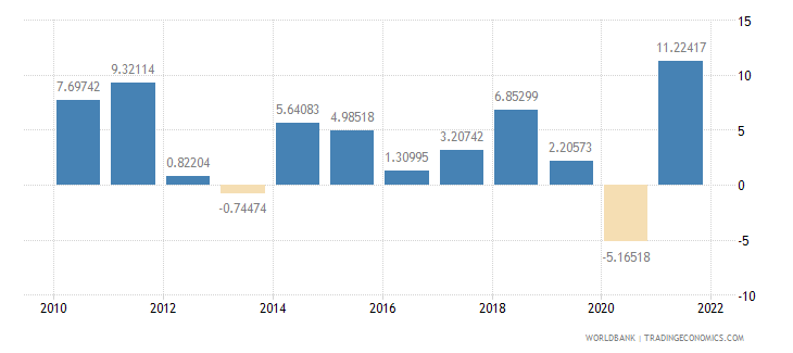 poland industry value added annual percent growth wb data