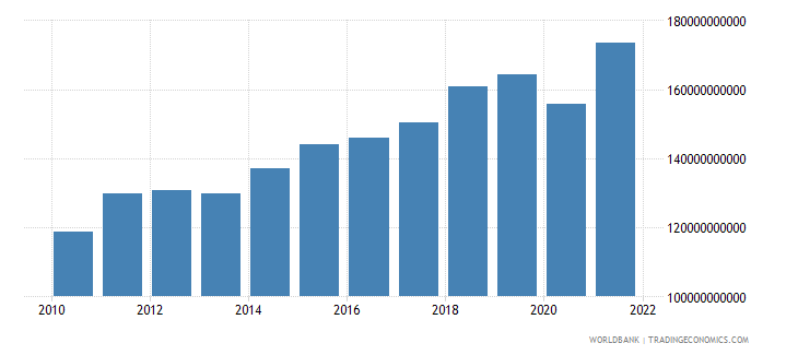 poland industry value added constant 2000 us dollar wb data