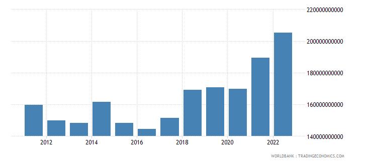 poland industry value added us dollar wb data