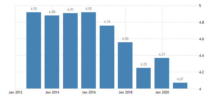poland inequality of income distribution eurostat data