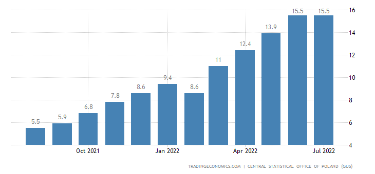 Poland Inflation Rate