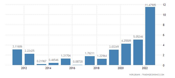poland inflation gdp deflator annual percent wb data
