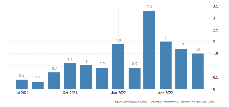 Poland Inflation Rate MoM