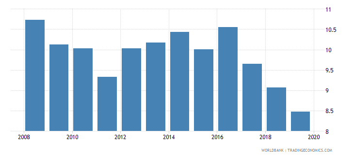 poland insurance company assets to gdp percent wb data